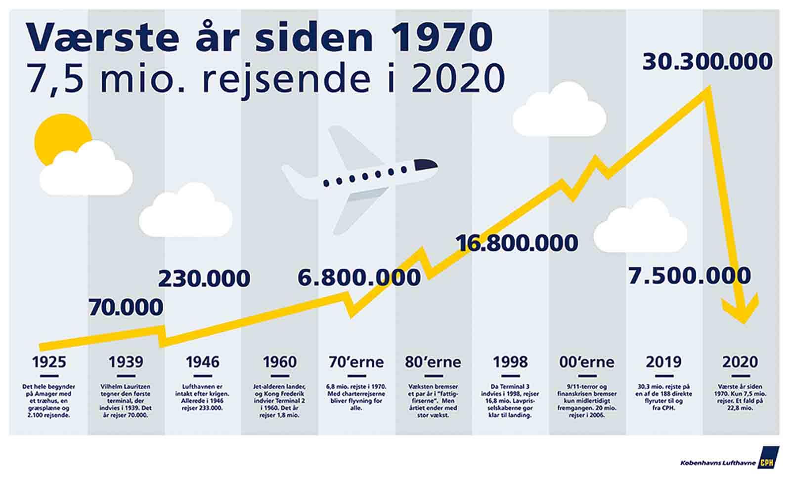 CPH-lufthavn-infografik-2020