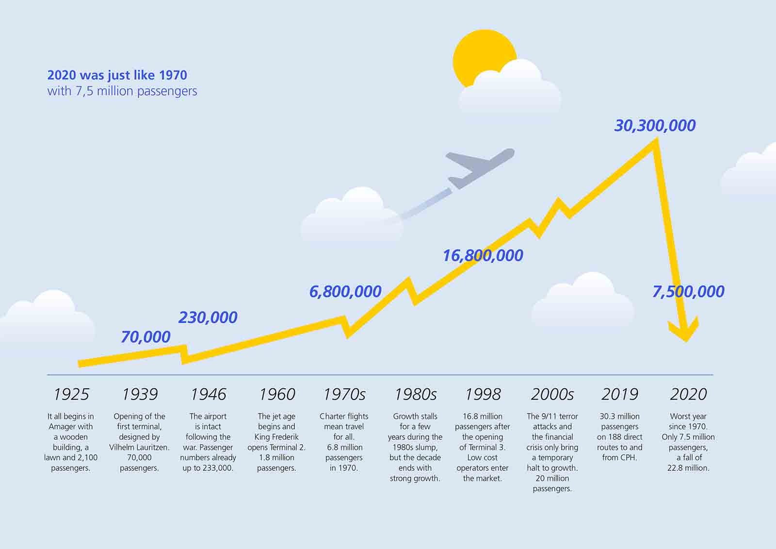CPH infographic - 2020 was just like 1970