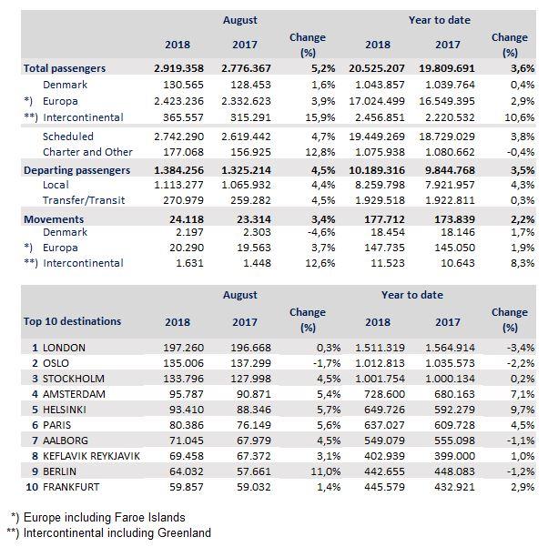 CPH Traffic stats - August 2018